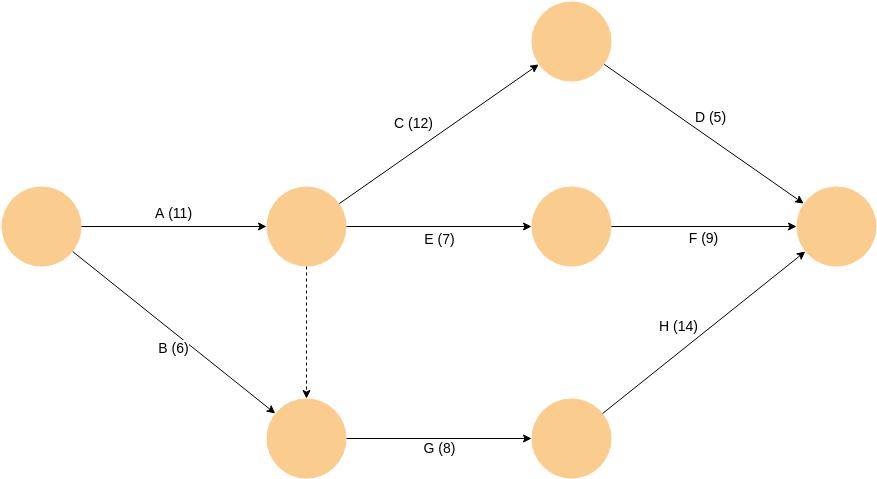 Arrow Diagram template: Project Plan (Created by Diagrams's Arrow Diagram maker)