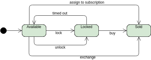 State Machine Diagram template: Ticket Selling System (Created by Diagrams's State Machine Diagram maker)