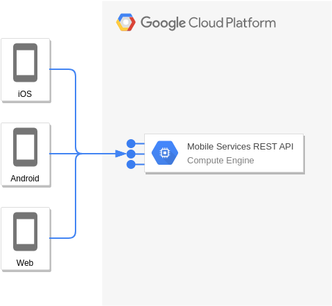 Compute Engine and REST or gRPC (Google Cloud Platform Diagram Example)