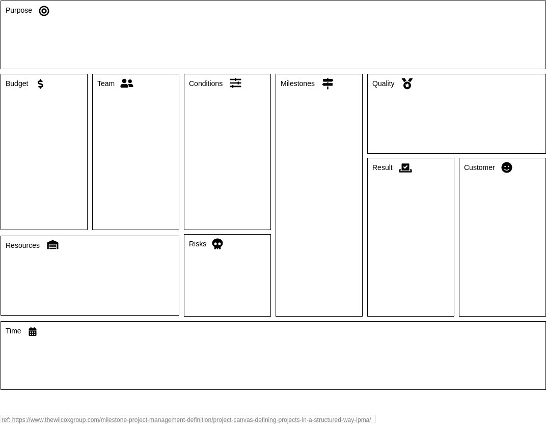 Project Management Analysis Canvas template: Milestone Management Definition Canvas (Created by Diagrams's Project Management Analysis Canvas maker)