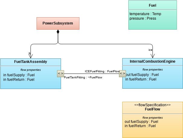 PowerSystem Fuel Flow Definition (Block Definition Diagram Example)