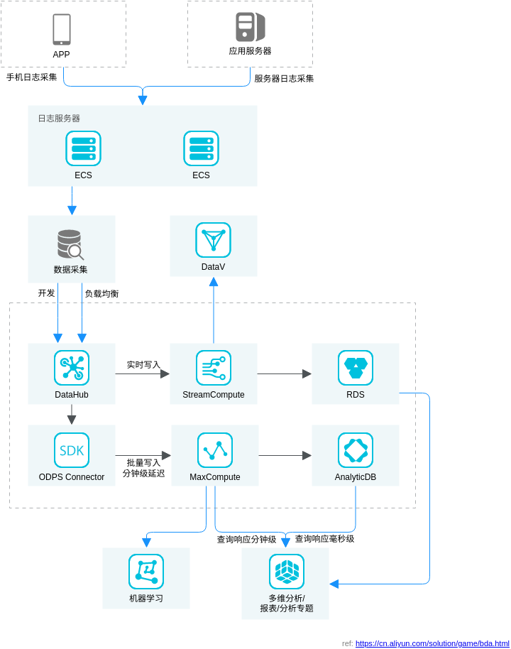 游戏大数据运营解决方案 (Alibaba Cloud Architecture Diagram Example)