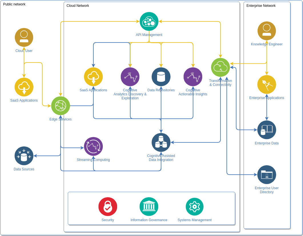 Big Data Analytics Diagram (IBM Cloud Architecture Diagram Example)