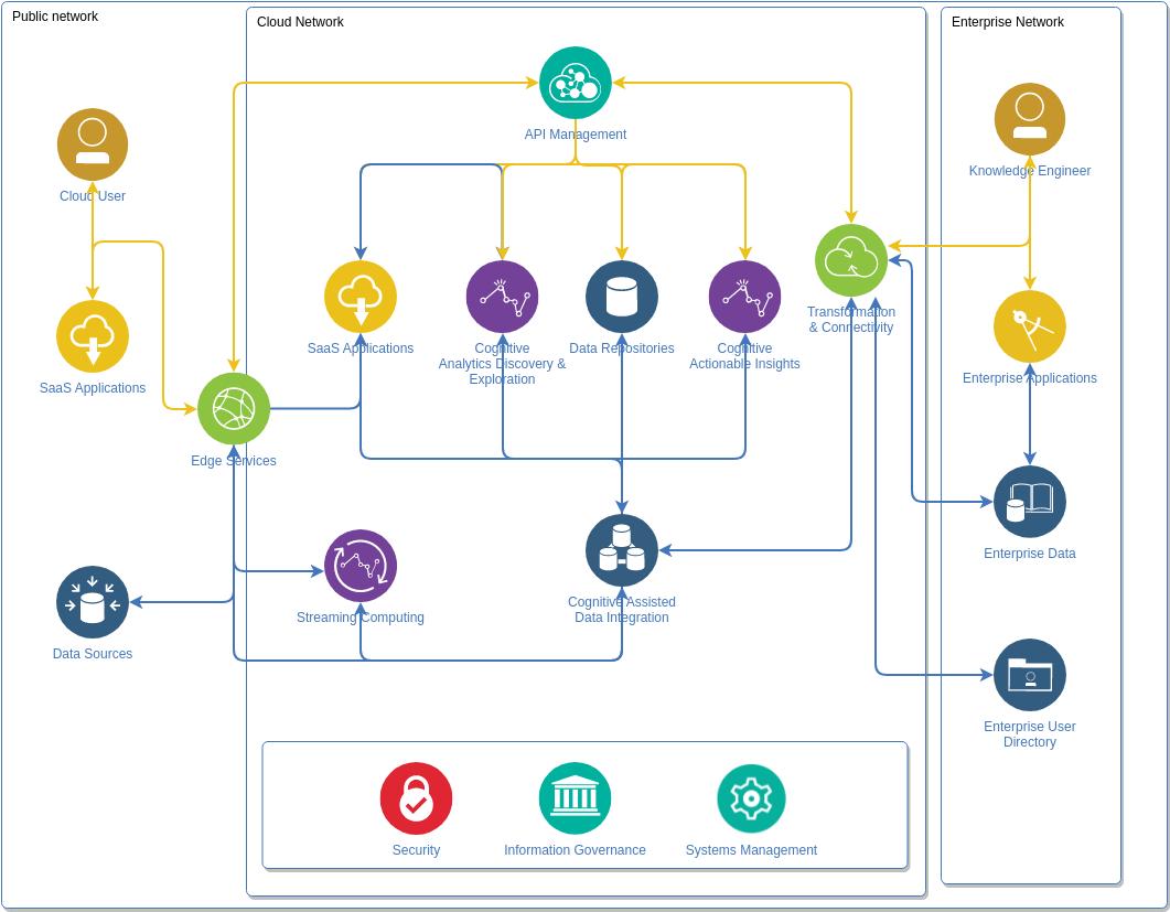 IBM Cloud Architecture Diagram template: Big Data Analytics Diagram (Created by Diagrams's IBM Cloud Architecture Diagram maker)