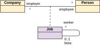 Class Diagram template: Association Class and Self Association (Created by Diagrams's Class Diagram maker)
