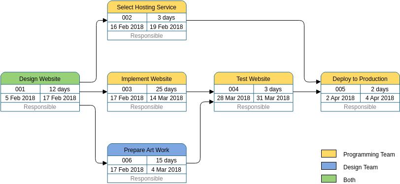 PERT Chart template: Build a Website (Created by Diagrams's PERT Chart maker)