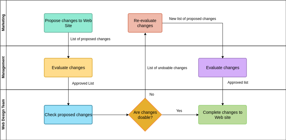 Cross Functional Web Site Changes Diagram (Cross Functional Flowchart Example)