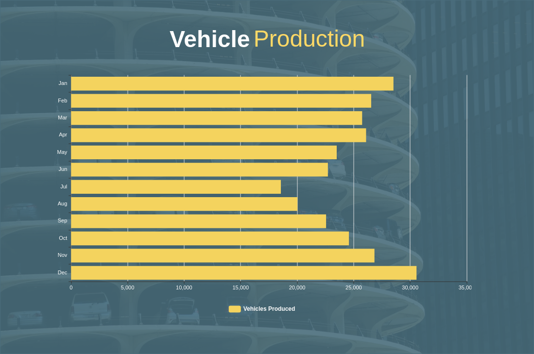 Vehicles Production by Month (Bar Chart Example)