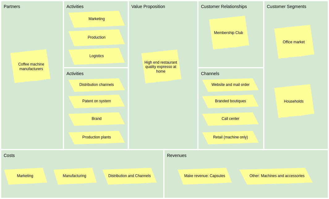 Economic Business Model Canvas (BusinessModelCanvas Example)