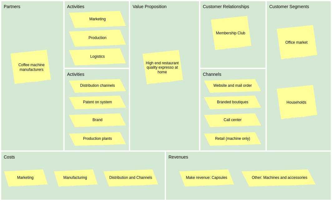Business Model Canvas template: Economic Business Model Canvas (Created by Diagrams's Business Model Canvas maker)
