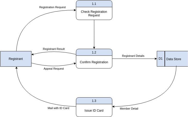 Gane Sarson Example (Gane Sarson Diagram Example)