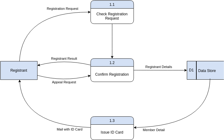 Gane Sarson Diagram template: Gane Sarson Example (Created by Diagrams's Gane Sarson Diagram maker)