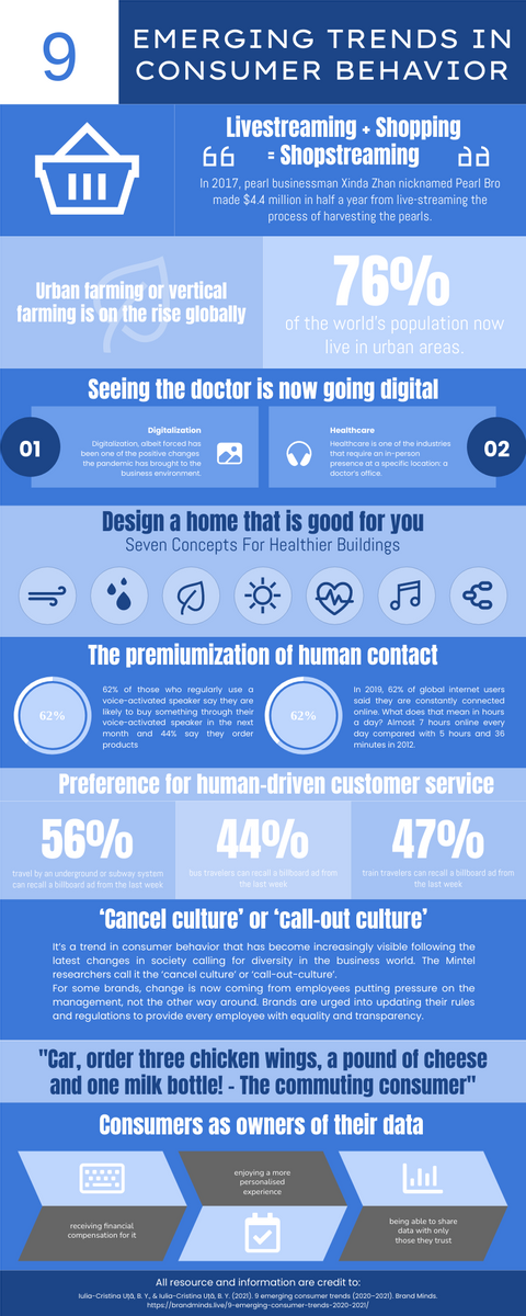 Infographic template: 9 Emerging Trends In Consumer Behavior Infographic (Created by InfoART's Infographic maker)