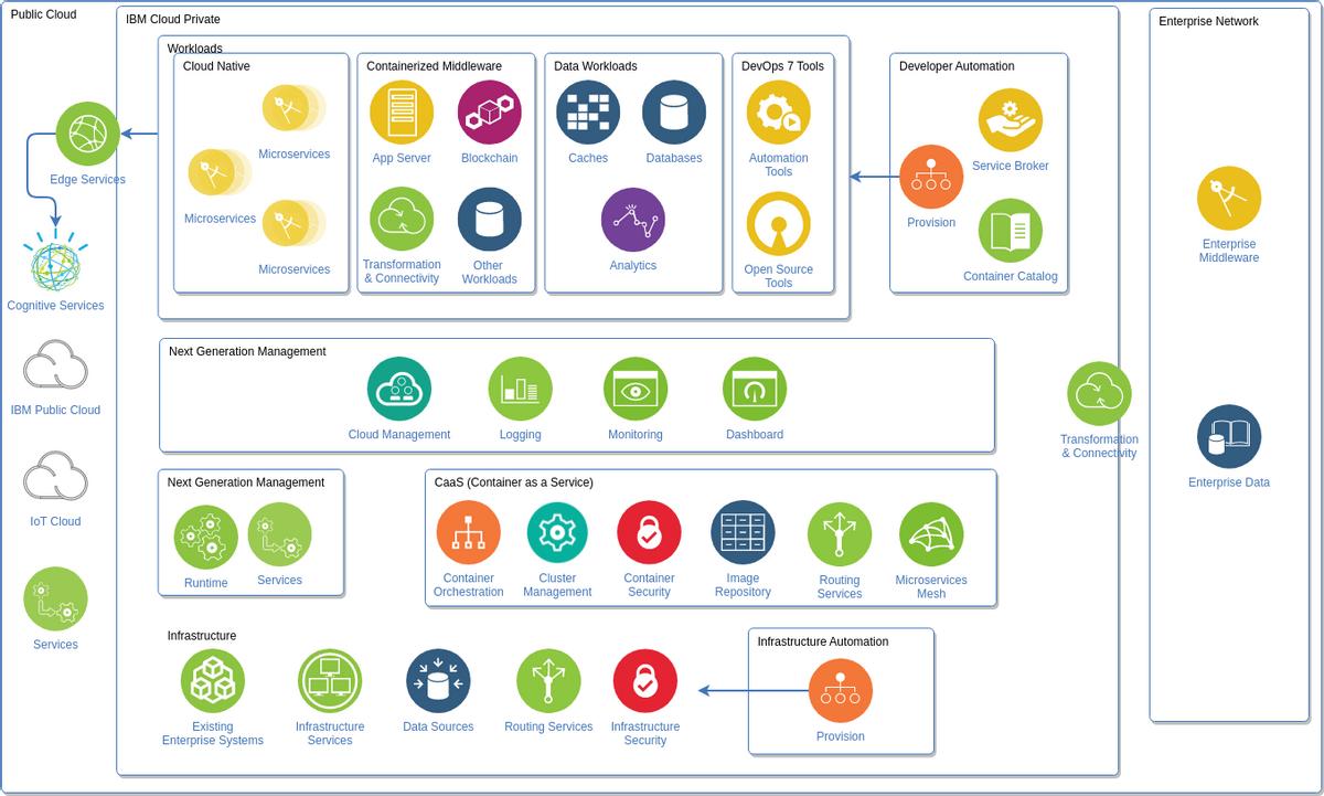 IBM Cloud Architecture Diagram template: IBM Cloud Private Diagram (Created by Diagrams's IBM Cloud Architecture Diagram maker)