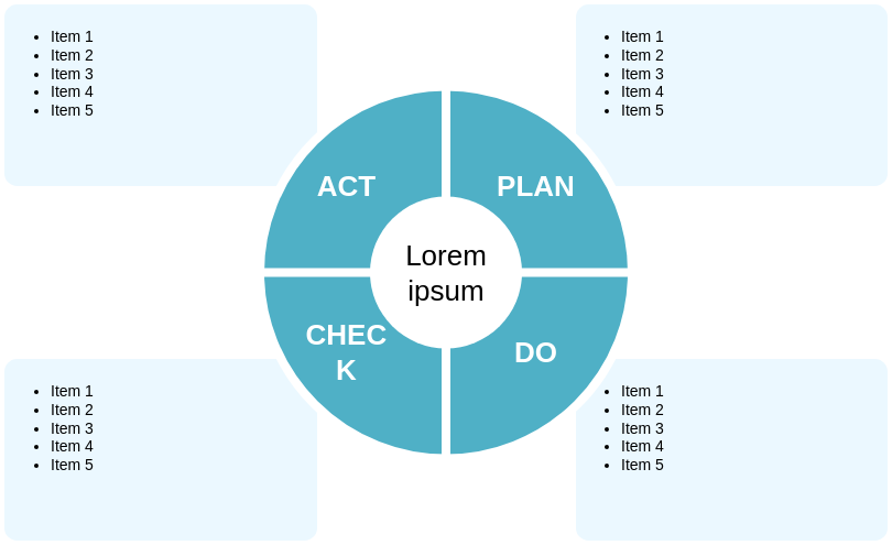 Deming PDCA Cycle 2 (PDCA Example)