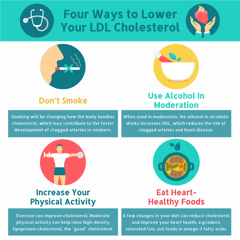Infographic template: Four Ways to Lower Your LDL Cholesterol Infographic (Created by InfoART's Infographic maker)