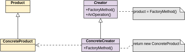 Class Diagram template: GoF Design Patterns - Factory Method (Created by Diagrams's Class Diagram maker)