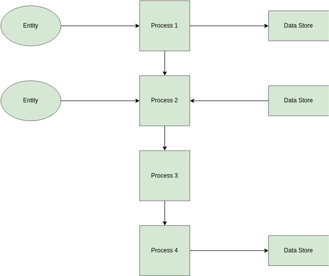 SSADM DFD template: SSADM Template (Created by Diagrams's SSADM DFD maker)