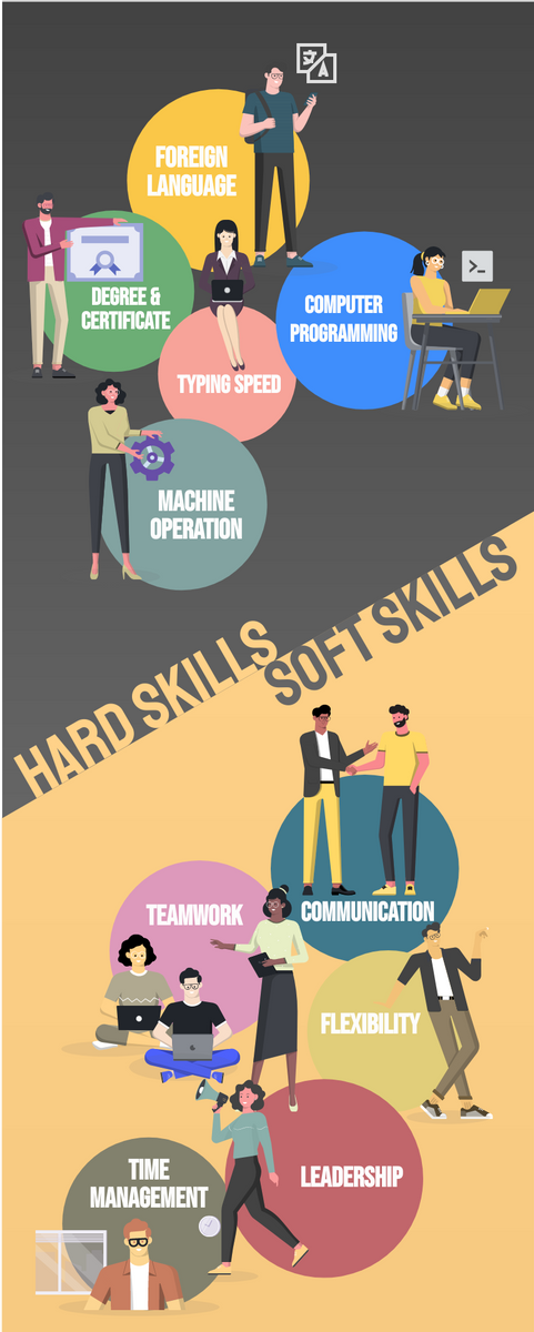 Infographic template: What basic soft skills do you need and how do they help you move forward? (Created by InfoART's Infographic maker)