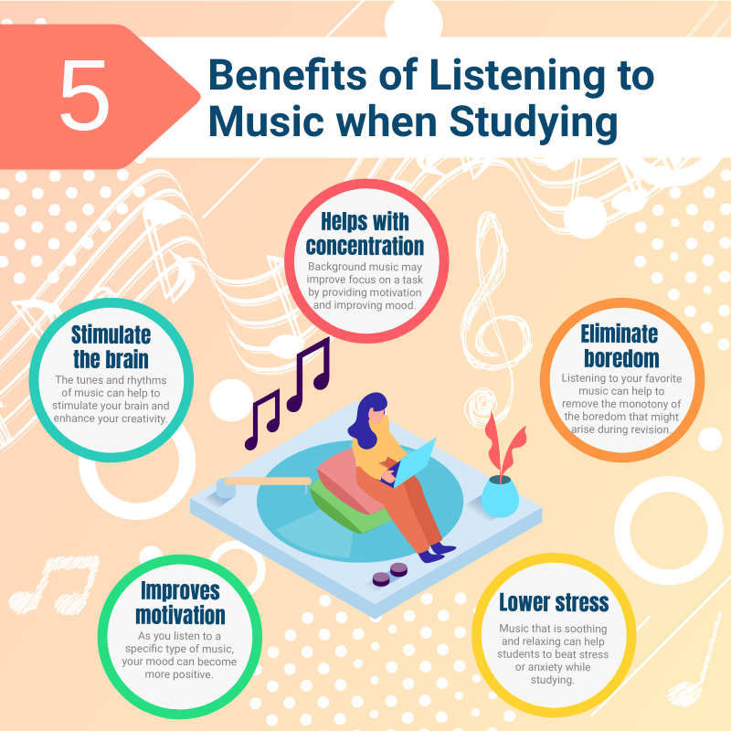 Infographic template: 5 Benefits of Listening to Music when Studying Infographic (Created by InfoART's Infographic maker)