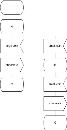 Block Diagram template: Corresponding SDL Diagram (Created by Diagrams's Block Diagram maker)