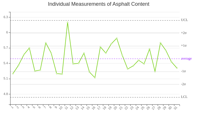 Individual Measurements of Asphalt Content Control Chart
