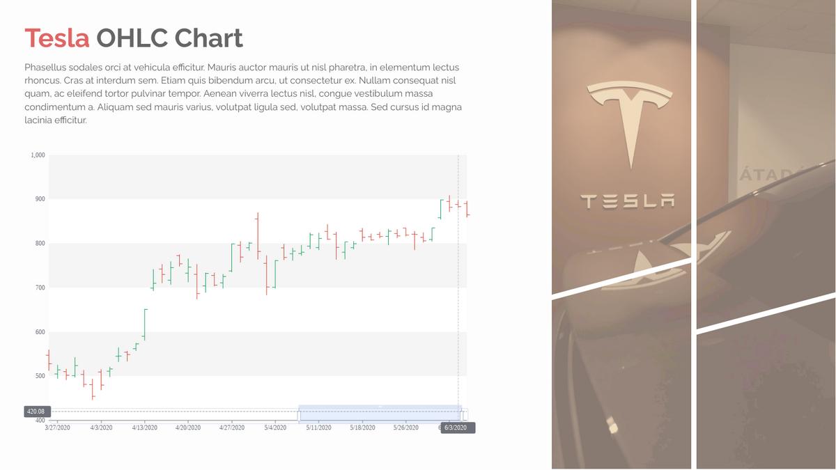 OHLC Chart template: Tesla OHLC Chart (Created by Chart's OHLC Chart maker)