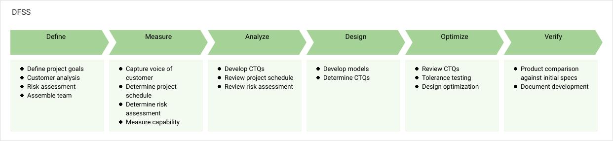 流程图 template: DFSS (Created by Diagrams's 流程图 maker)