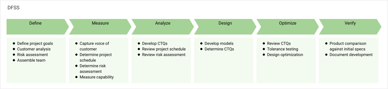 Process Map template: DFSS (Created by Diagrams's Process Map maker)