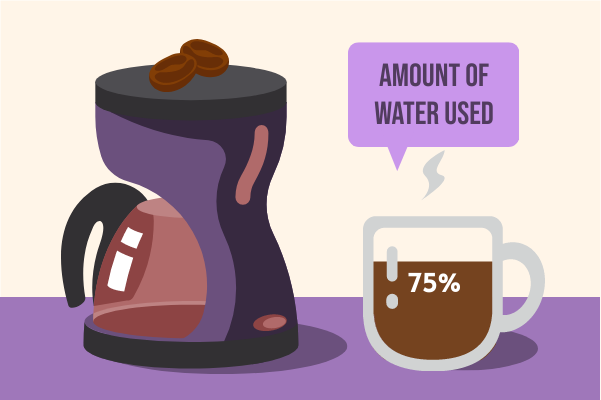 Container template: Water Used For Coffee (Created by InfoChart's Container maker)
