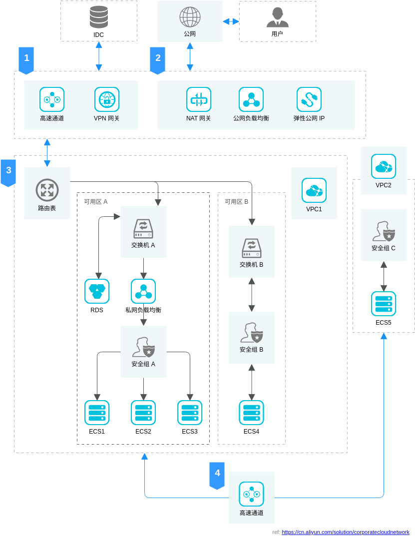 企业级云上网络解决方案 (Alibaba Cloud Architecture Diagram Example)