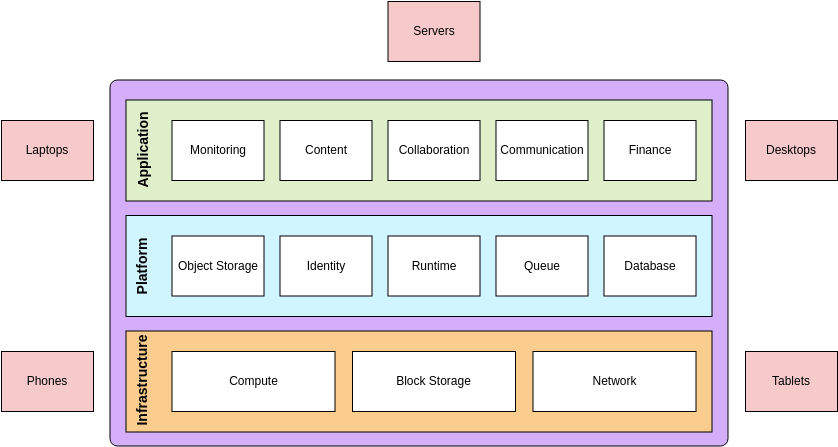 Cloud Computing Block Diagram Template