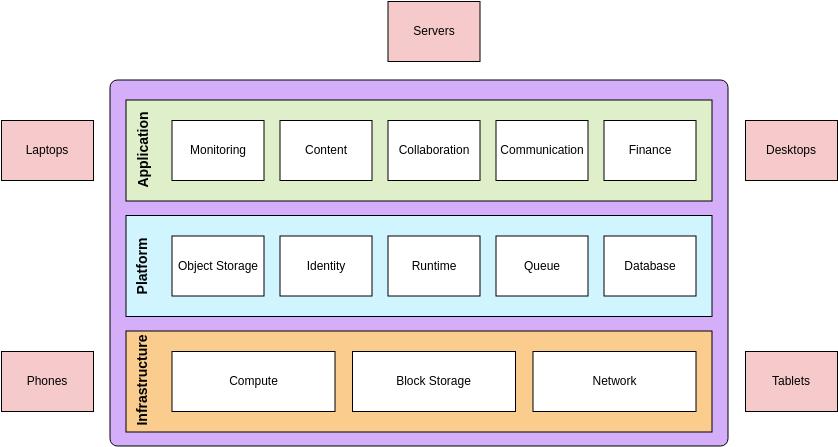 Block Diagram template: Cloud Computing (Created by Diagrams's Block Diagram maker)