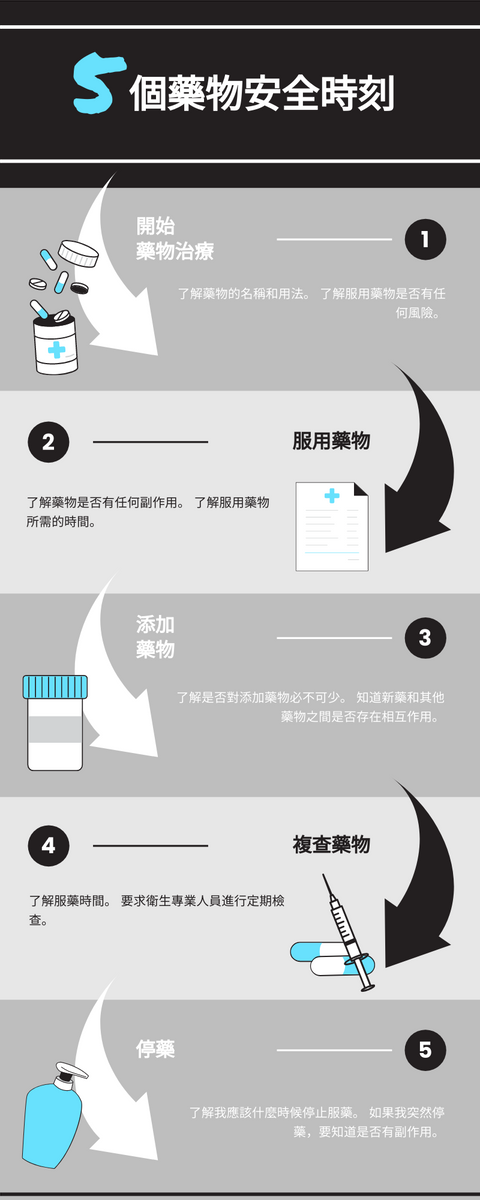 信息圖表 template: 藥物安全圖表 (Created by InfoART's 信息圖表 maker)