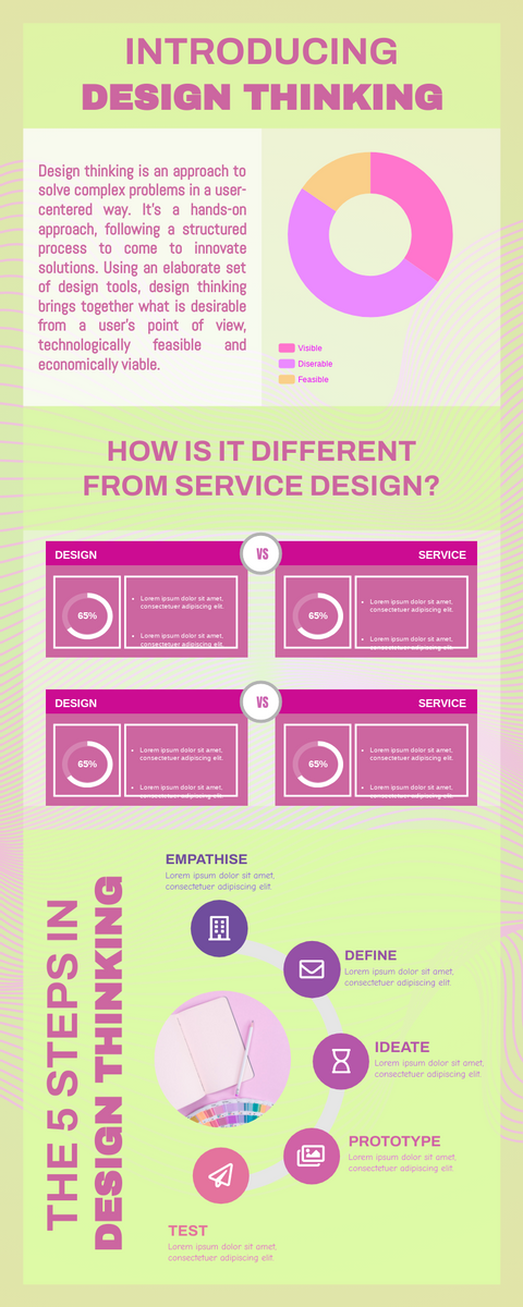 Infographic template: 5 Steps In Design Thinking (Created by InfoART's Infographic maker)