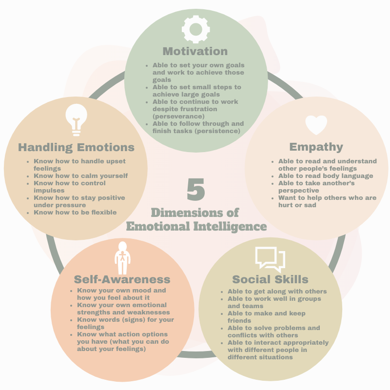Infographic template: The 5 Dimensions Emotional Intelligence Circular Infographic (Created by InfoART's Infographic maker)
