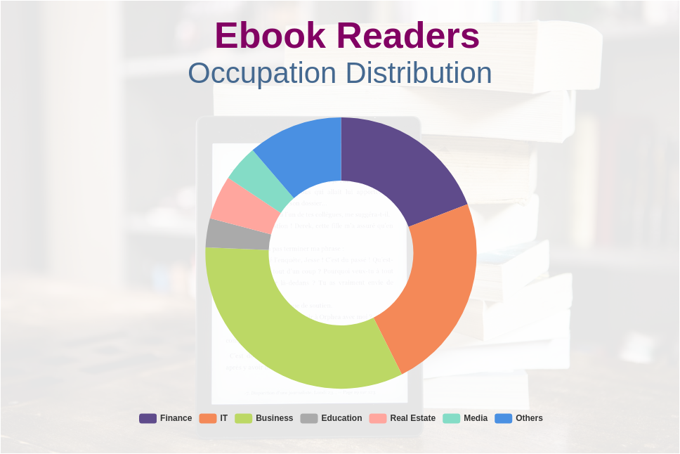 Doughnut Chart template: Ebook Readers Occupation Distribution (Created by Diagrams's Doughnut Chart maker)