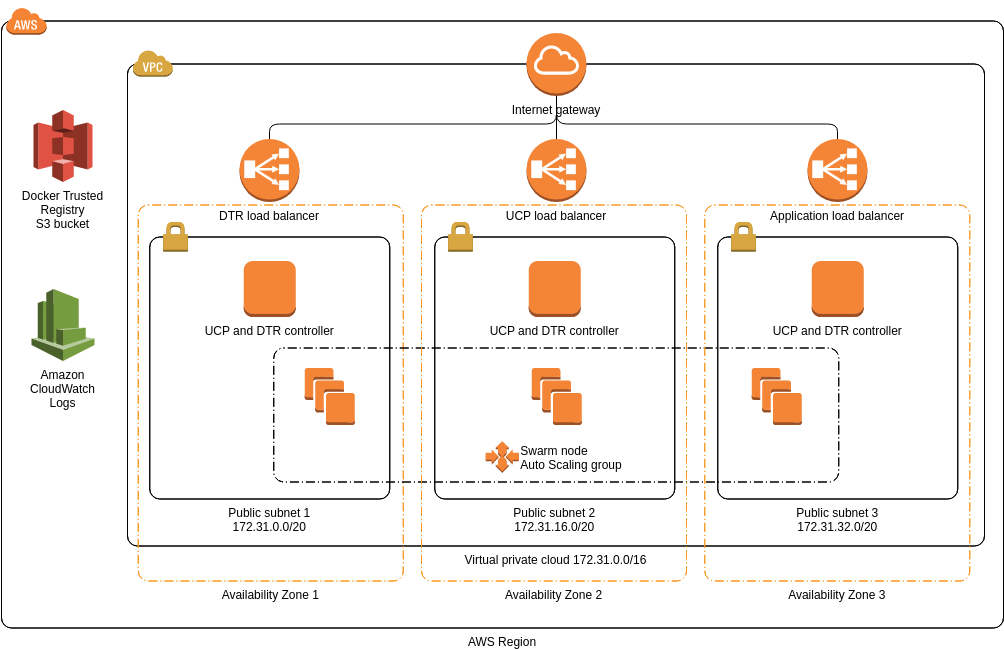 Docker Enterprise Edition (AWS Architecture Diagram Example)