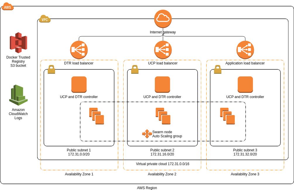 AWS Architecture Diagram template: Docker Enterprise Edition (Created by Diagrams's AWS Architecture Diagram maker)
