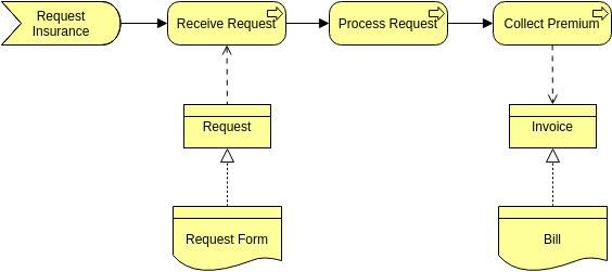 Archimate Diagram template: Representation (Created by Diagrams's Archimate Diagram maker)
