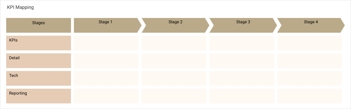 Project Process Map template: KPI Mapping (Created by Diagrams's Project Process Map maker)