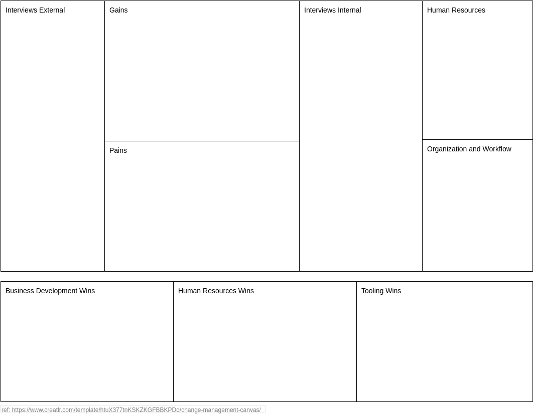 Project Management Analysis Canvas template: Change Management Canvas (Created by Diagrams's Project Management Analysis Canvas maker)