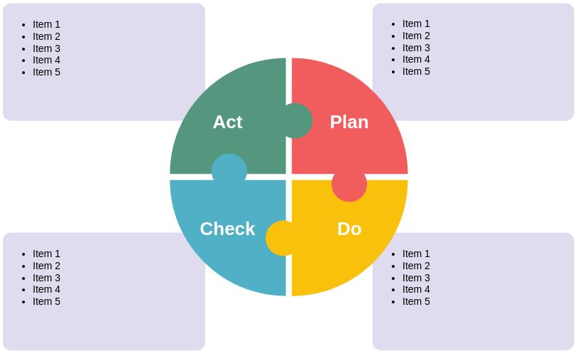 PDCA Puzzle (PDCA Example)