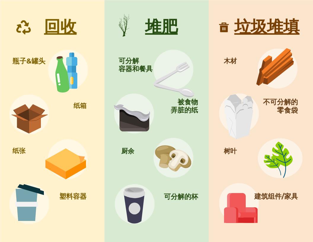 信息图表 template: 回收、堆肥和垃圾堆填信息圖表 (Created by InfoART's 信息图表 maker)