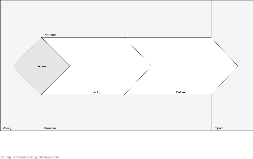 Business Support Canvas