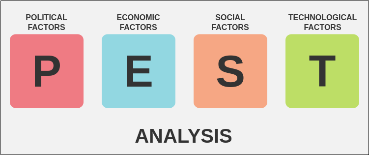 Block Diagram template: PEST Analysis (Created by Diagrams's Block Diagram maker)