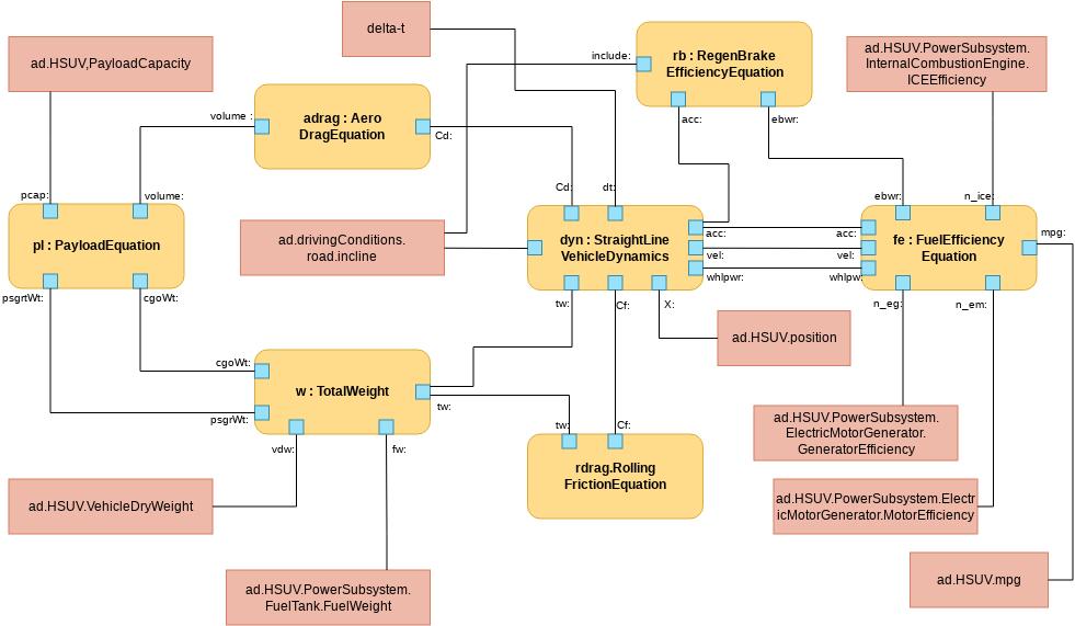 Parametric Diagram template: Fuel Economy Calculations (Created by Diagrams's Parametric Diagram maker)