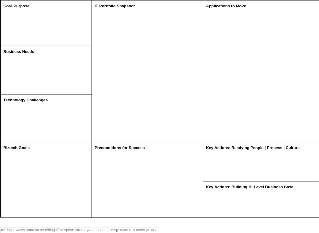 Cloud Strategy Canvas (Strategy Tools Example)