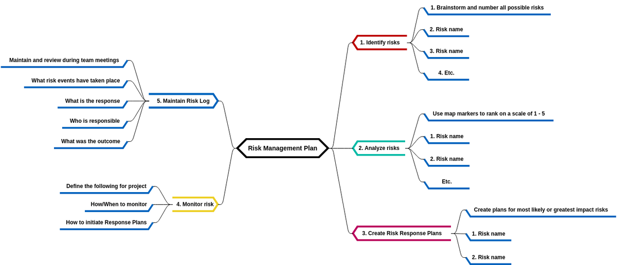 Risk Management Plan (Mind Map Diagram Example)