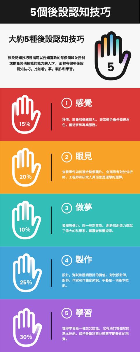 信息圖表 template: 後設認知技巧信息圖 (Created by InfoART's 信息圖表 maker)